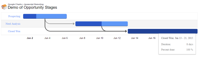Implementation of gantt chart using google charts forceolympus if you hover on graph bar respective bar details will be shown ccuart Images