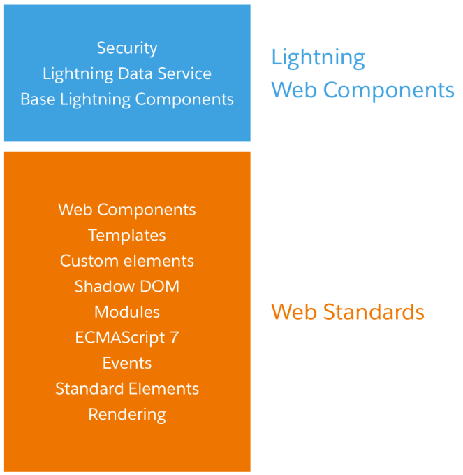 Introducing: Lightning Web Components – ABSYZ