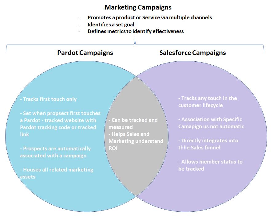 Infograph Pardot Campaigns vs Salesforce Campaigns