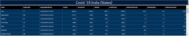 covid states